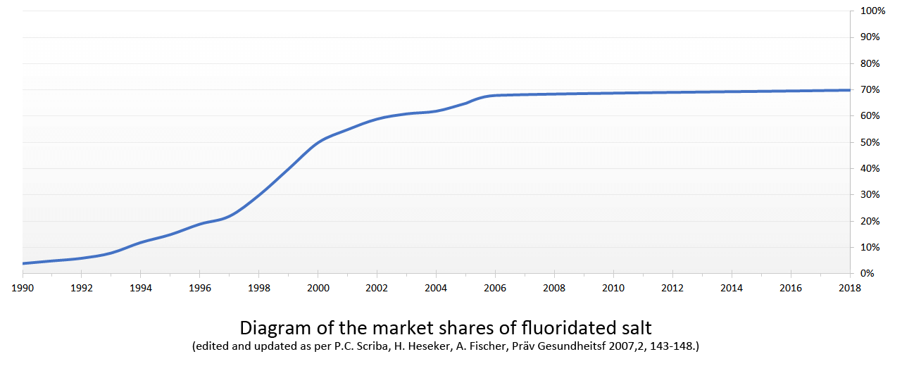 Share of households with fluoridated salt
